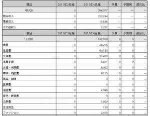 2011年4月家計簿