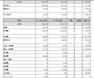 2011年5月の家計簿