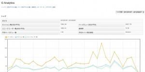 G Analyticsのアクセス解析画面