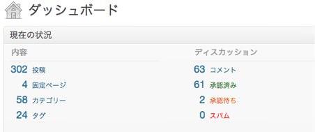 ダッシュボード  cocowa  WordPress