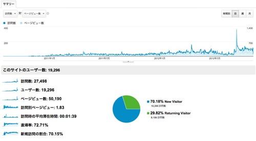 ユーザー サマリー  Google Analytics 3