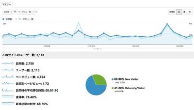 ユーザー サマリー  Google Analytics 2