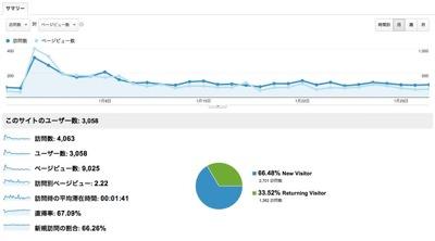 ユーザー サマリー  Google Analytics 1