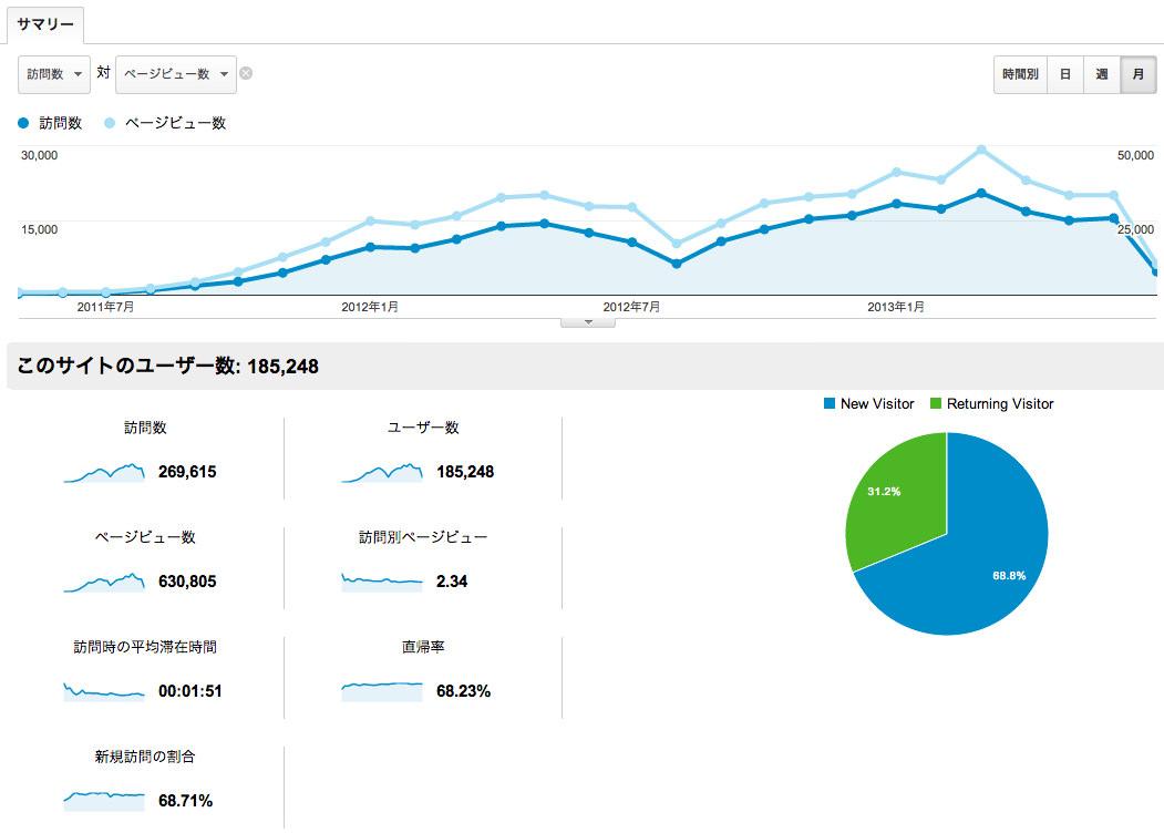 ノマド的節約術 Google Analytics