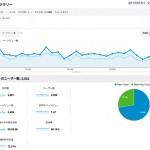 2013年7月サイト運営報告 5サイトで52,547PV、収入103,392円