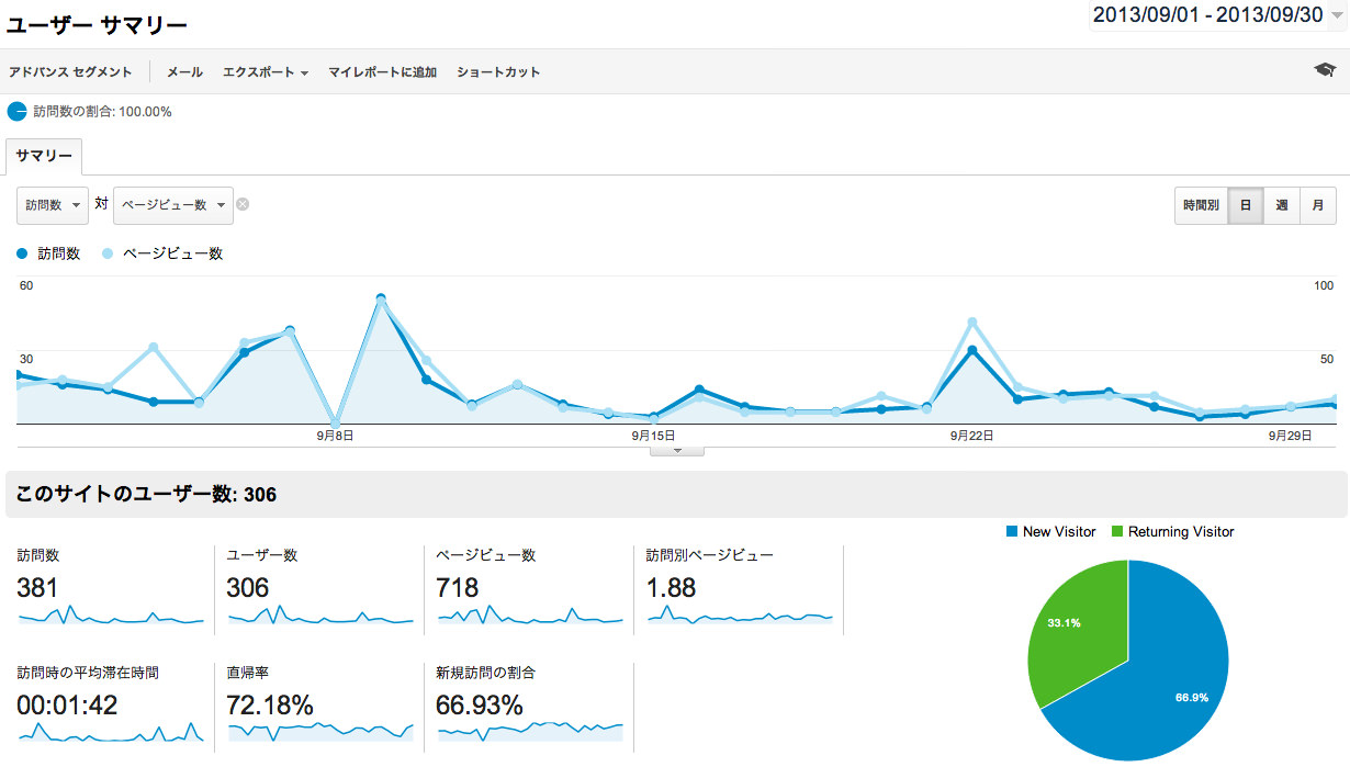 Footlight 2013年9月のアクセス解析データ