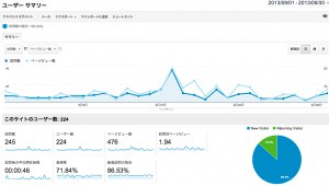 MUSIC MANIA 2013年9月のアクセス解析データ