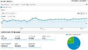 ノマド的節約術 2013年8月のアクセス解析データ