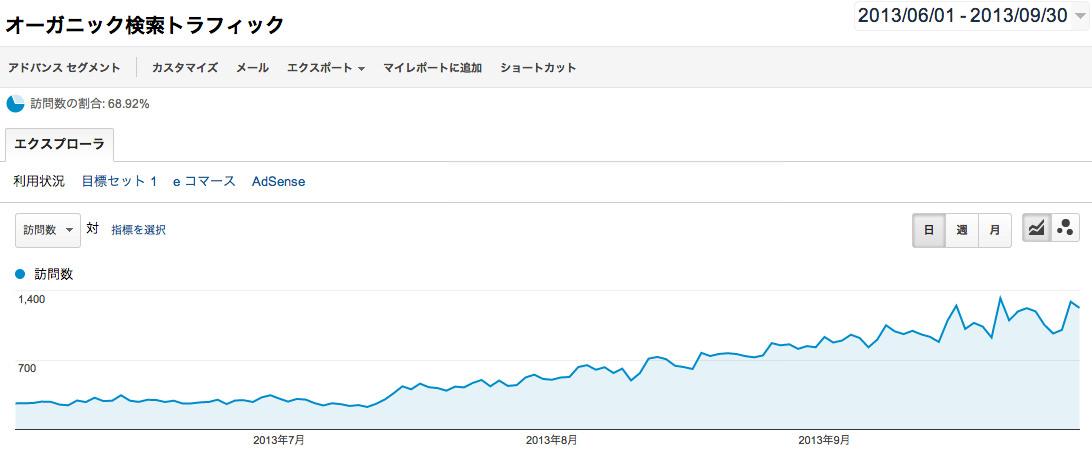 2013年6月からの検索流入
