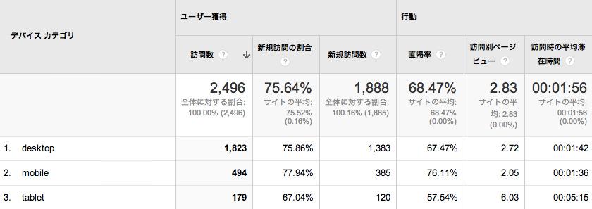 株主優待データベース2013年10月 デバイスごとのデータ