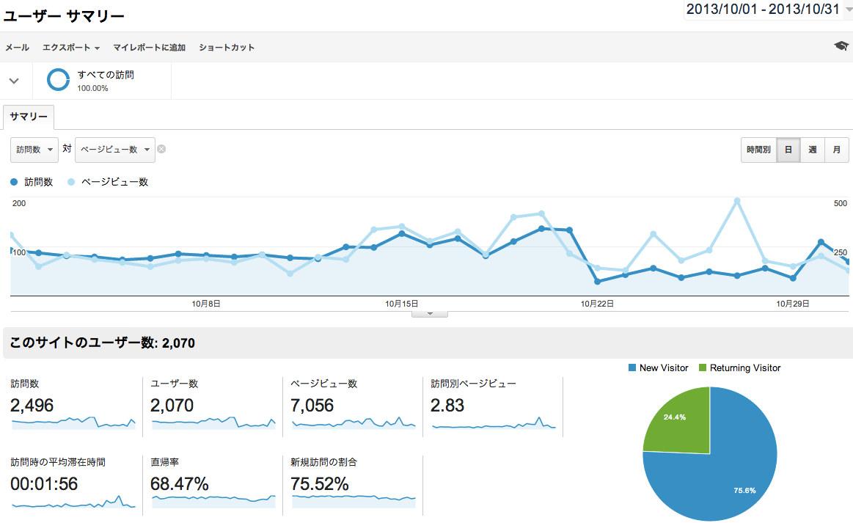 株主優待データベース 2013年10月のアクセス解析データ