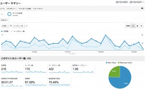 MUSIC MANIA 2013年10月のアクセス解析データ