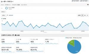 Footlight 2013年10月のアクセス解析データ