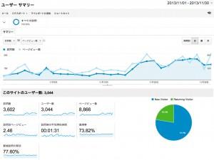 株主優待データベース 2013年11月のアクセス解析データ