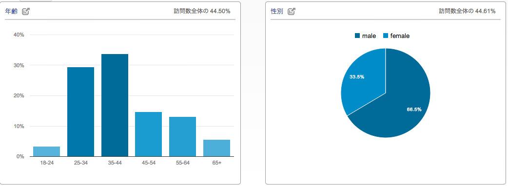 株主優待データベース 2013年11月の訪問者の年齢・性別