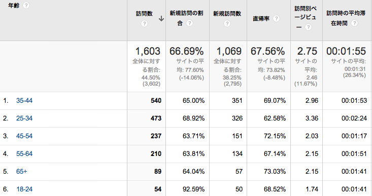 株主優待データベース 2013年11月の年齢別データ
