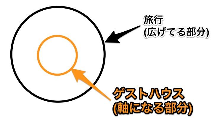 サイト運営の軸と広げる幅
