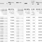 Google Analyticsのページ/セッションを改善する具体的な施策