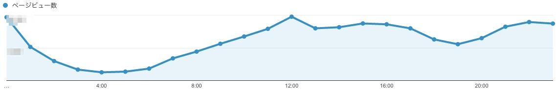 DNSエラーが出た日のアクセス数
